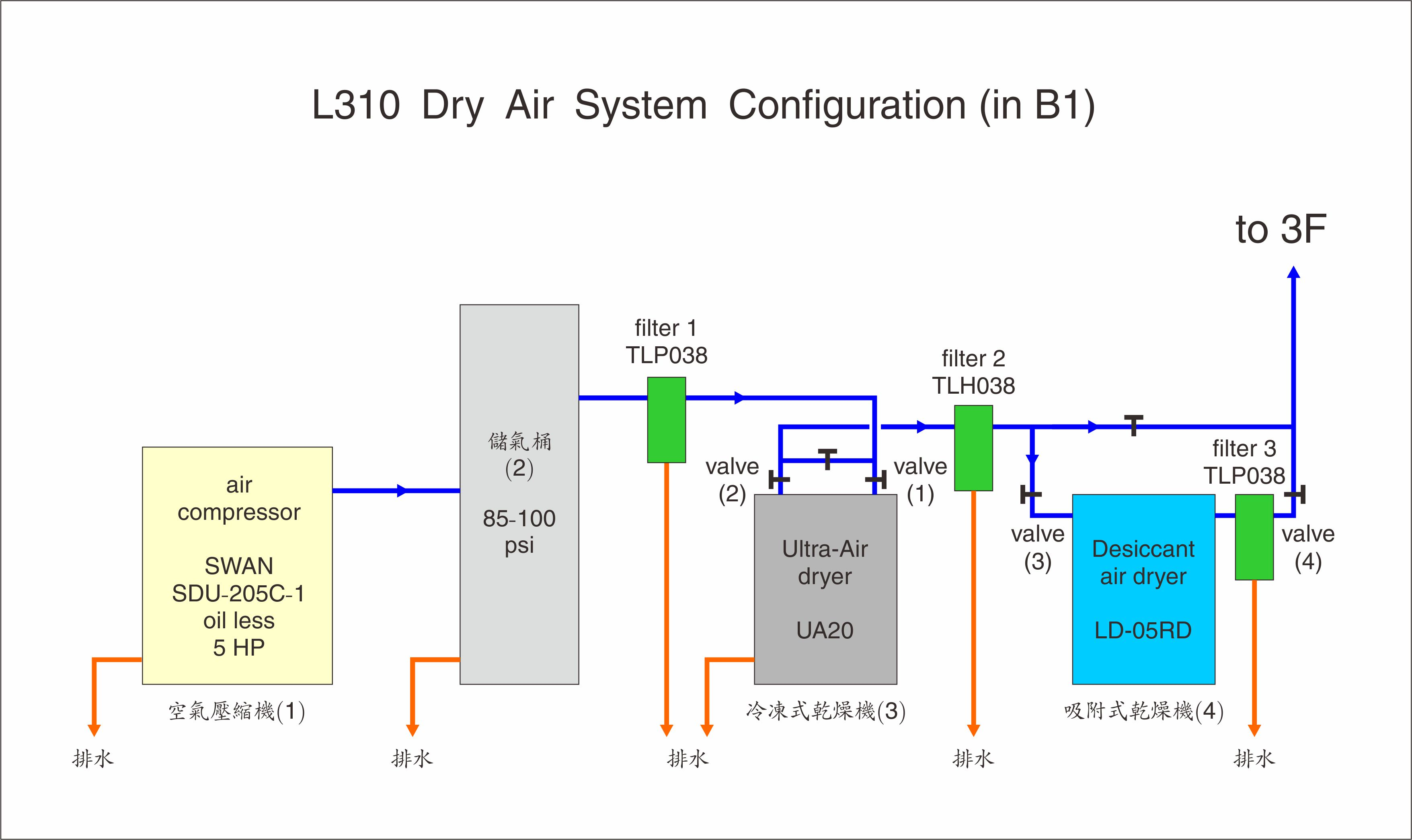 dry-air system configuration 1