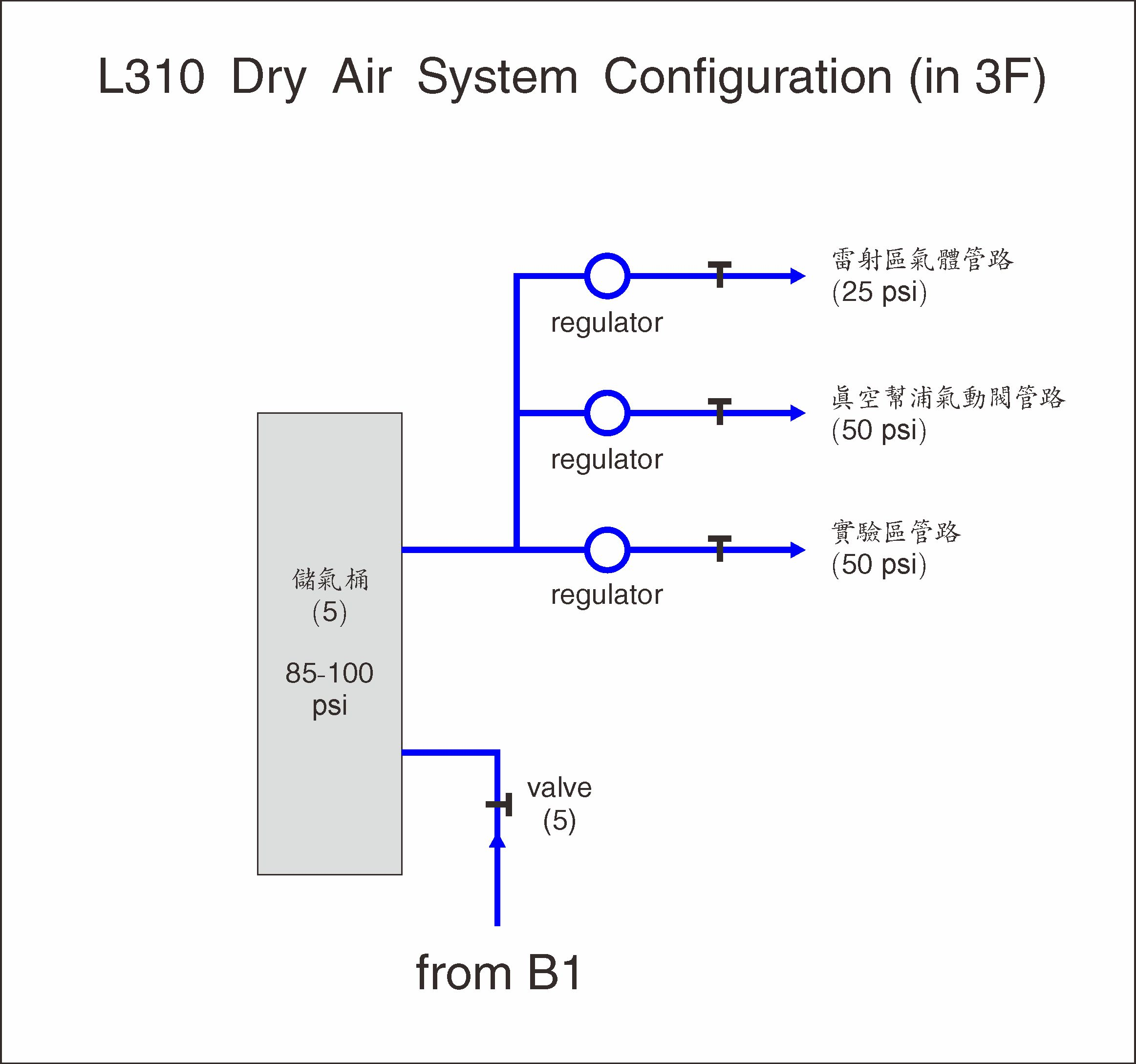 dry-air system configuration 2
