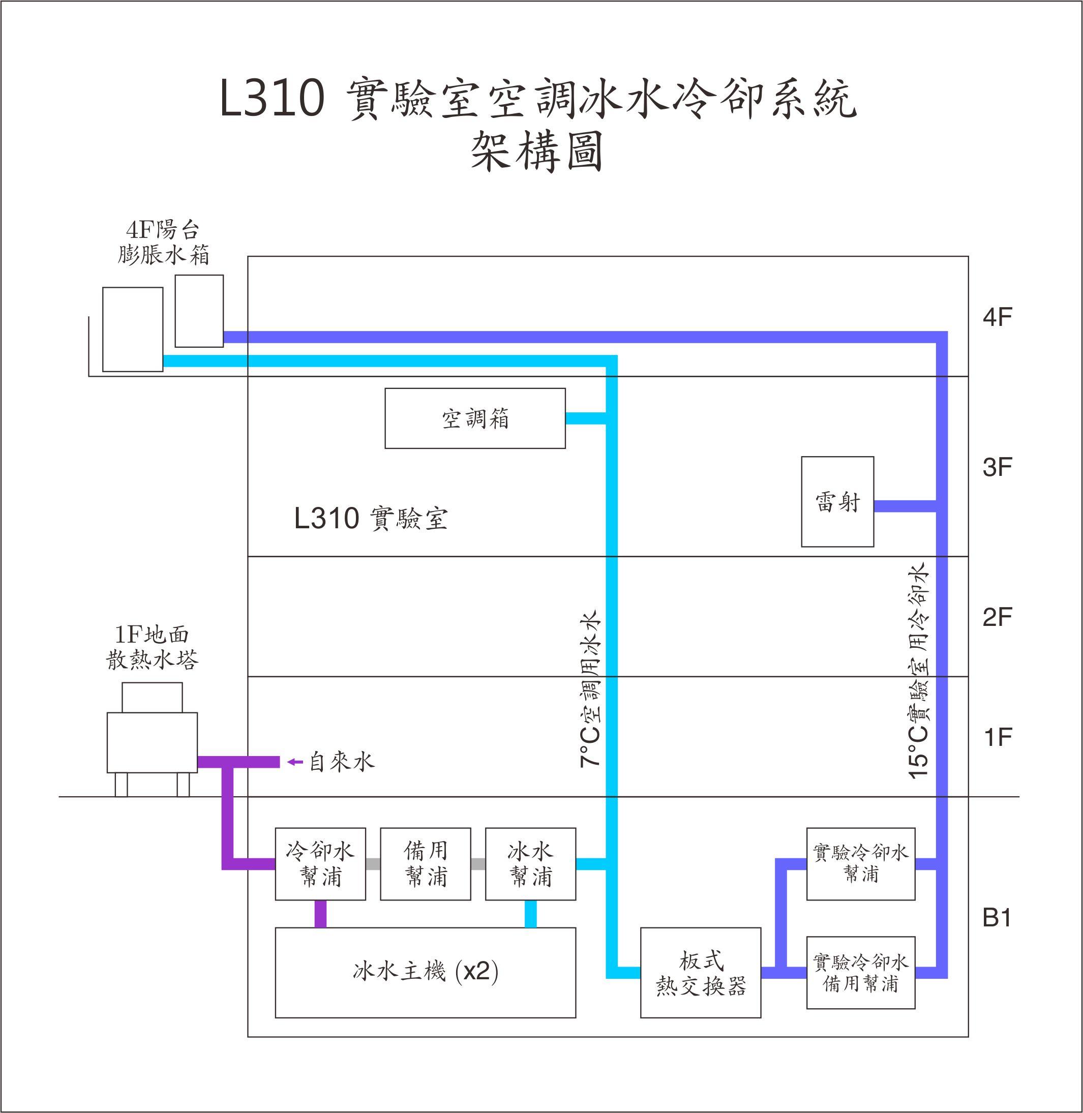 L310實驗室空調冰水冷卻系統架構圖